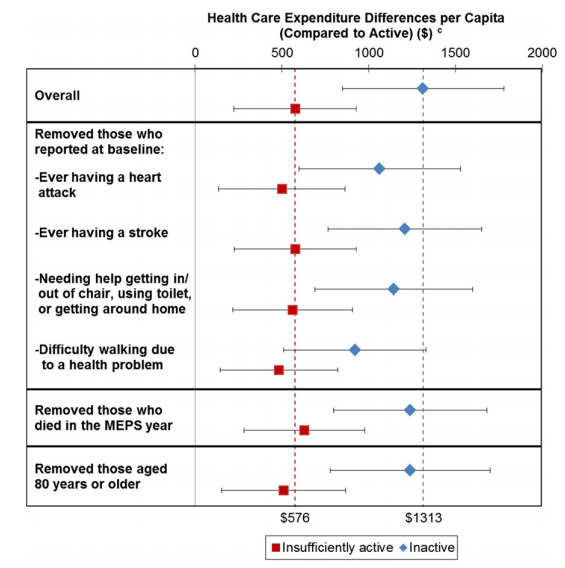 CDC Research_Health Care Expenditures Differences per Capita
