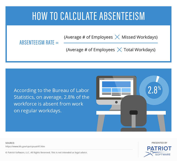 How to calculate absenteeism image