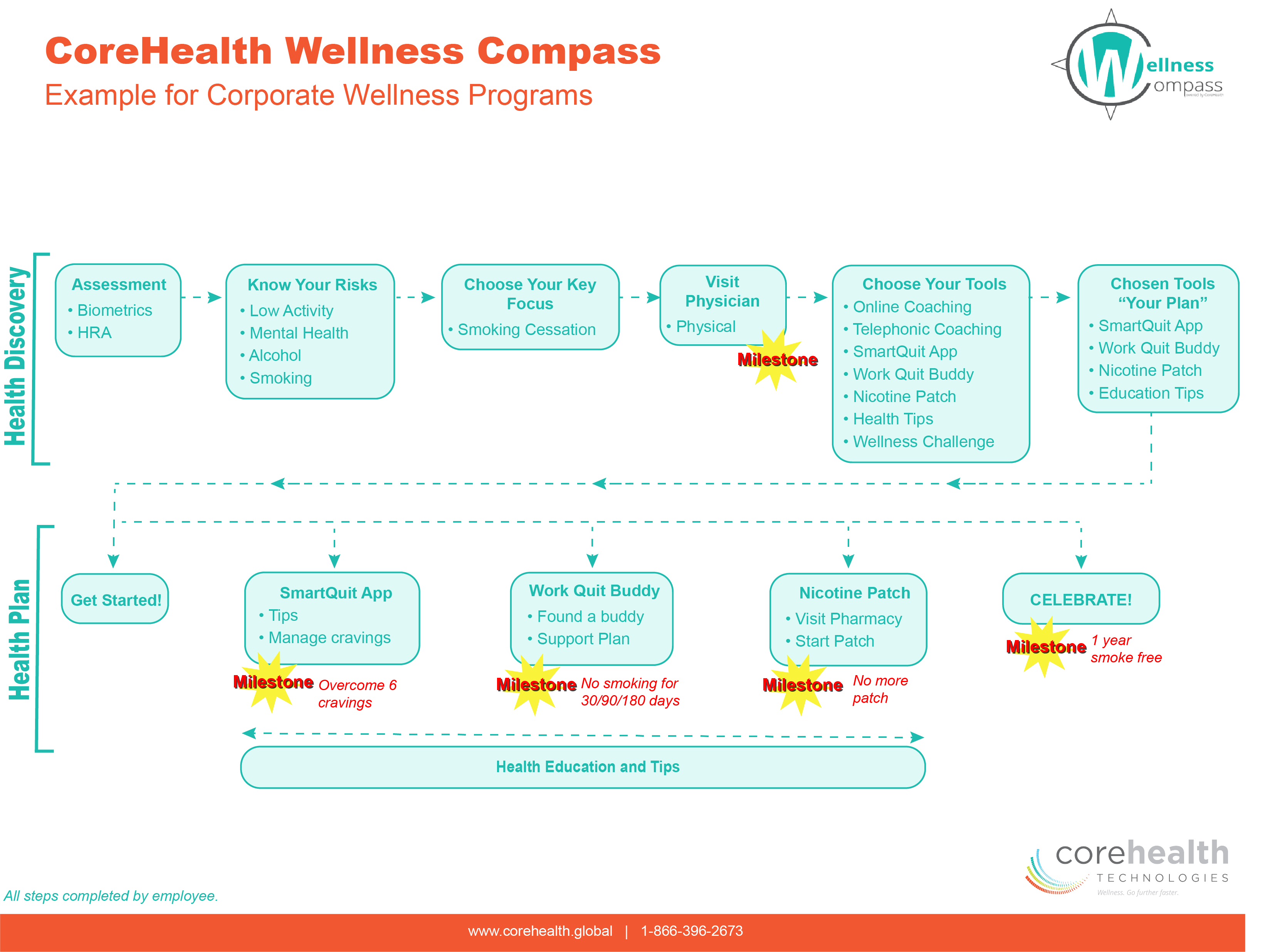 Wellness Compass - Corporate Wellness Example