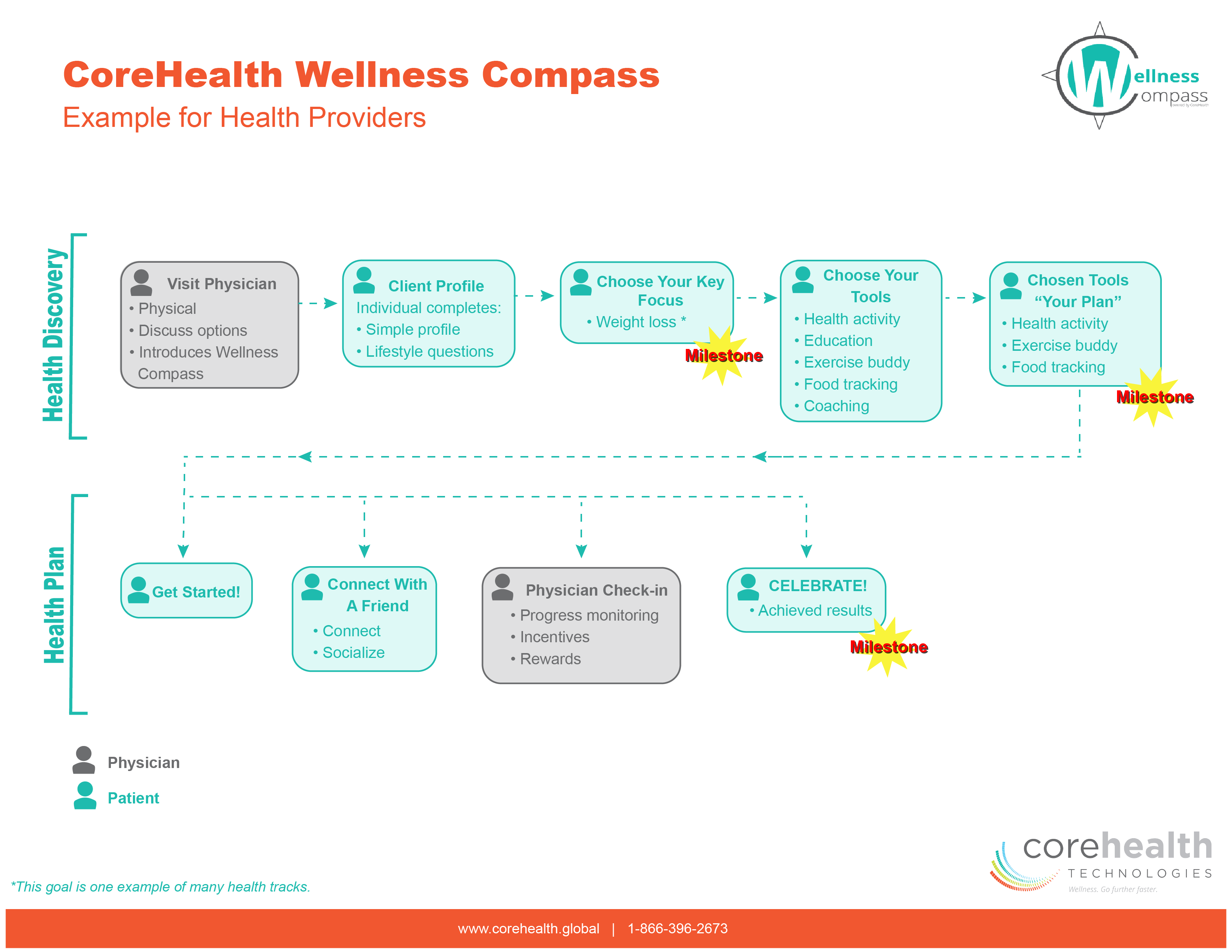 Wellness Compass Example for Health Provider