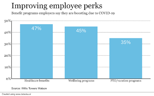 improving employeeperks