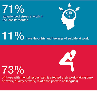 workplacestressors
